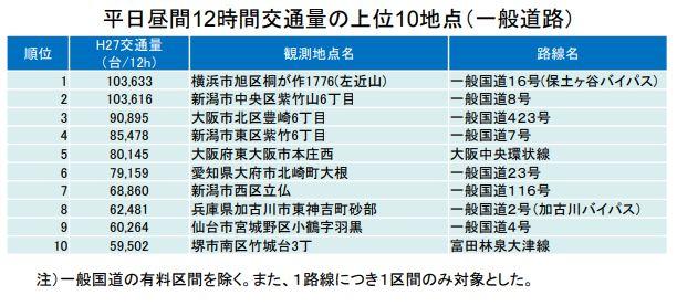 国土交通省の平日昼間12時間交通量の上位10地点(一般道路)