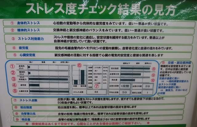 マツキヨ女池店の血管年齢測定器のまえに貼ってあるストレス度チェック結果の見方