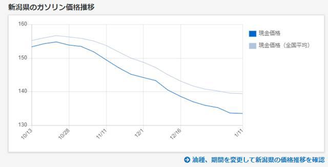 gogo.gsの新潟県のガソリン価格推移