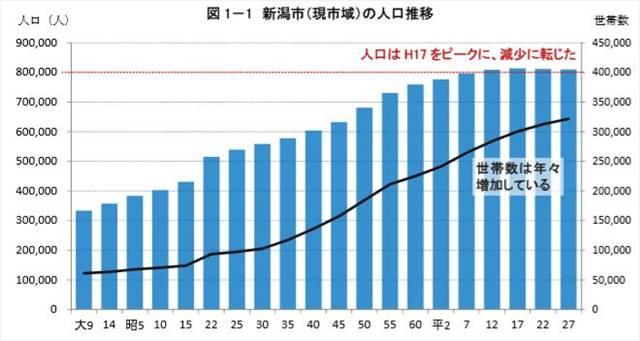 新潟市の平成27年国勢調査の結果の概要の第1章の人口概要の棒グラフ