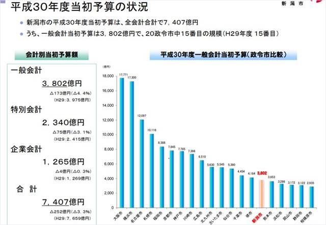新潟市IR資料の財政状況の平成30年度当初予算の状況の棒グラフ