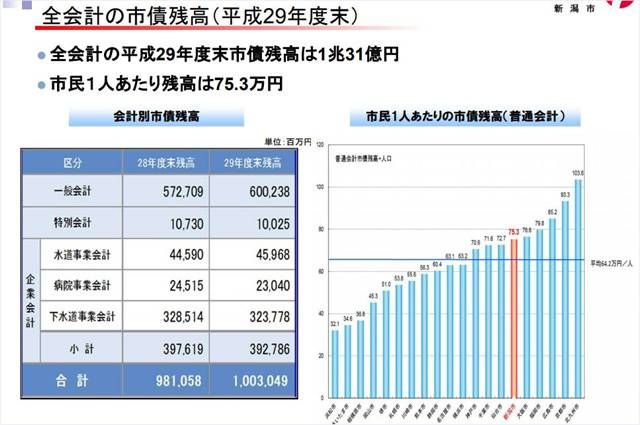 新潟市の全会計の市債残高(平成29年度末)の表とグラフ